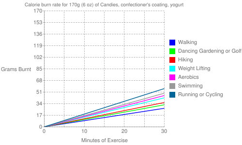 Exercise profile for 170g (6 oz) of Candies, confectioner's coating, yogurt